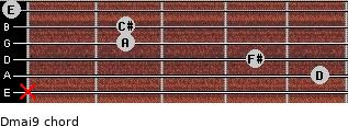 Dmaj9 for guitar on frets x, 5, 4, 2, 2, 0