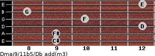 Dmaj9/11b5/Db add(m3) guitar chord