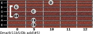 Dmaj9/11b5/Db add(#5) guitar chord