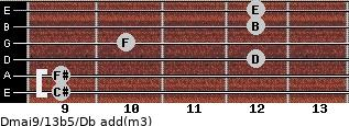 Dmaj9/13b5/Db add(m3) guitar chord