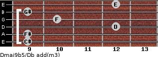 Dmaj9b5/Db add(m3) guitar chord