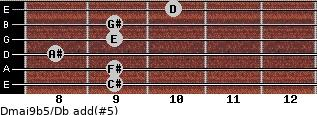 Dmaj9b5/Db add(#5) guitar chord
