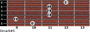 Dmaj9#5 for guitar on frets 10, 9, 11, 11, 11, 12