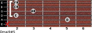 Dmaj9#5 for guitar on frets x, 5, 2, 3, 2, 2
