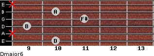 Dmajor6 for guitar on frets 10, x, 9, 11, 10, x