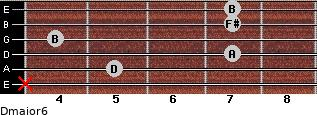 Dmajor6 for guitar on frets x, 5, 7, 4, 7, 7