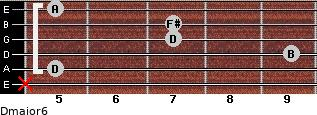 Dmajor6 for guitar on frets x, 5, 9, 7, 7, 5
