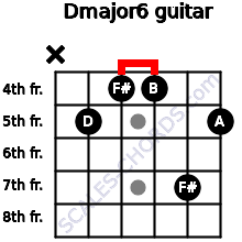 Dmajor6 for guitar on frets x, 5, 4, 4, 7, 5