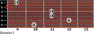Dmajor7 for guitar on frets 10, 12, 11, 11, x, 9