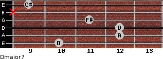 Dmajor7 for guitar on frets 10, 12, 12, 11, x, 9