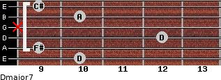 Dmajor7 for guitar on frets 10, 9, 12, x, 10, 9