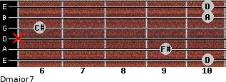 Dmajor7 for guitar on frets 10, 9, x, 6, 10, 10