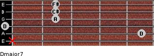 Dmajor7 for guitar on frets x, 5, 0, 2, 2, 2
