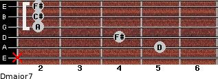 Dmajor7 for guitar on frets x, 5, 4, 2, 2, 2