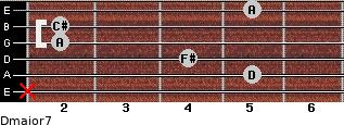 Dmajor7 for guitar on frets x, 5, 4, 2, 2, 5
