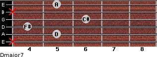 Dmajor7 for guitar on frets x, 5, 4, 6, x, 5