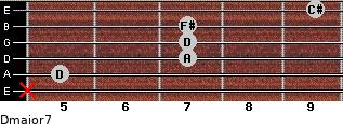 Dmajor7 for guitar on frets x, 5, 7, 7, 7, 9