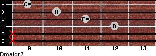 Dmajor7 for guitar on frets x, x, 12, 11, 10, 9