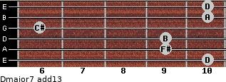 Dmajor7(add13) for guitar on frets 10, 9, 9, 6, 10, 10