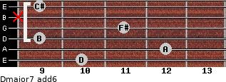 Dmajor7(add6) for guitar on frets 10, 12, 9, 11, x, 9