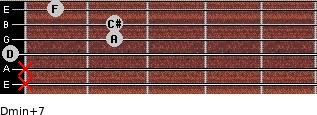 Dmin(+7) for guitar on frets x, x, 0, 2, 2, 1