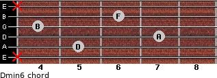 Dmin6 for guitar on frets x, 5, 7, 4, 6, x