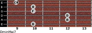 Dmin(Maj7) for guitar on frets 10, 12, 12, 10, 10, 9