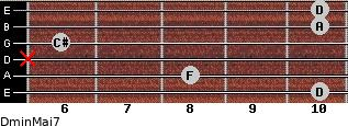 Dmin(Maj7) for guitar on frets 10, 8, x, 6, 10, 10