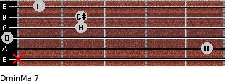 Dmin(Maj7) for guitar on frets x, 5, 0, 2, 2, 1