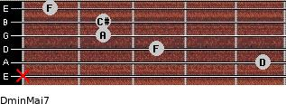Dmin(Maj7) for guitar on frets x, 5, 3, 2, 2, 1