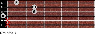 Dmin(Maj7) for guitar on frets x, x, 0, 2, 2, 1