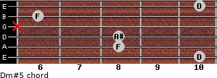 Dm#5 for guitar on frets 10, 8, 8, x, 6, 10