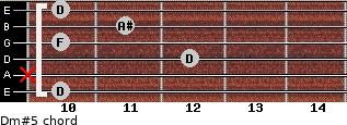 Dm#5 for guitar on frets 10, x, 12, 10, 11, 10