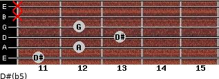 D#(b5) for guitar on frets 11, 12, 13, 12, x, x
