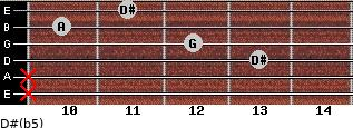 D#(b5) for guitar on frets x, x, 13, 12, 10, 11
