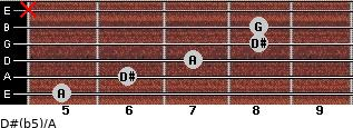 D#(b5)/A for guitar on frets 5, 6, 7, 8, 8, x
