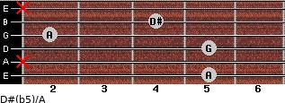 D#(b5)/A for guitar on frets 5, x, 5, 2, 4, x