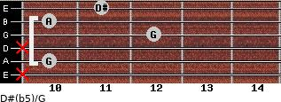D#(b5)/G for guitar on frets x, 10, x, 12, 10, 11