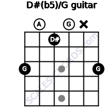 D#(b5)/G for guitar on frets 3, 0, 1, 0, x, 3