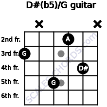 D#(b5)/G for guitar on frets 3, x, 5, 2, 4, x