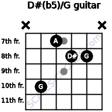 D#(b5)/G for guitar on frets x, 10, 7, 8, 8, x