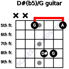 D#(b5)/G for guitar on frets x, x, 5, 8, 8, 5