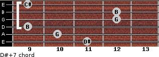 D#+7 for guitar on frets 11, 10, 9, 12, 12, 9