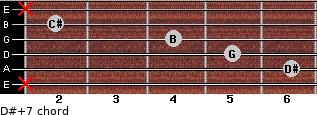 D#+7 for guitar on frets x, 6, 5, 4, 2, x
