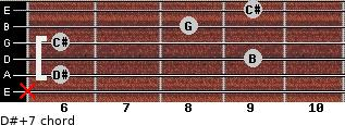 D#+7 for guitar on frets x, 6, 9, 6, 8, 9