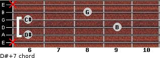 D#+7 for guitar on frets x, 6, 9, 6, 8, x