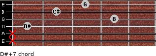 D#+7 for guitar on frets x, x, 1, 4, 2, 3