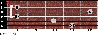 D# for guitar on frets 11, 10, 8, 12, 8, x