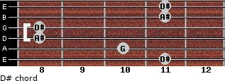 D# for guitar on frets 11, 10, 8, 8, 11, 11