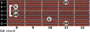 D# for guitar on frets 11, 10, 8, 8, 8, 11